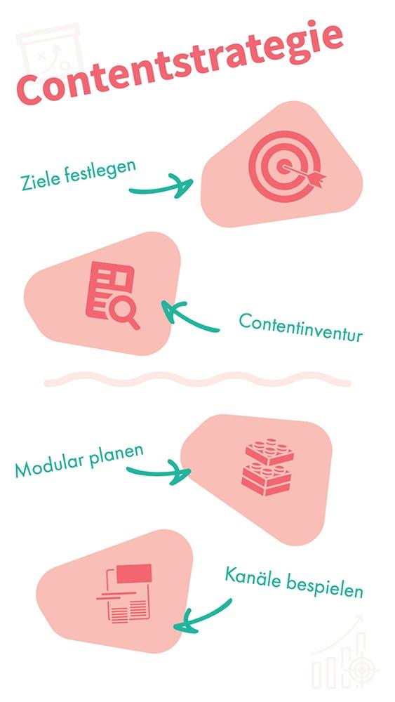Contentstrategie-Basics